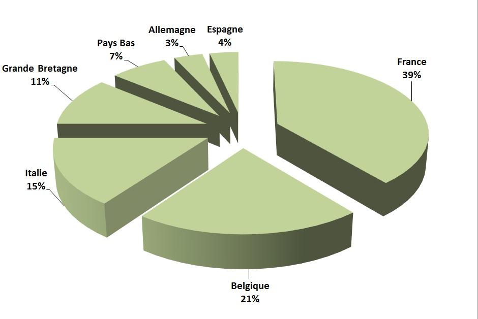 Distribución fresca COOPENOIX ventas de nuez