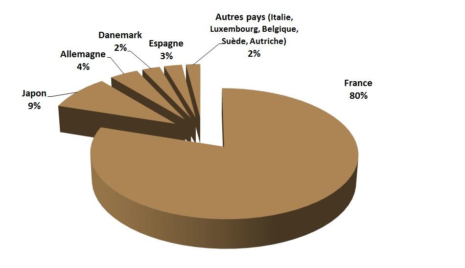 Distribución núcleos de ventas COOPENOIX